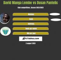 David Manga Lembe vs Dusan Pantelic h2h player stats