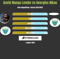 David Manga Lembe vs Georgios Nikas h2h player stats