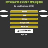 David Marsh vs Scott McLaughlin h2h player stats