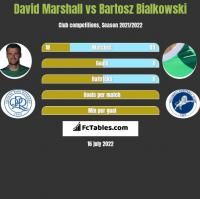David Marshall vs Bartosz Bialkowski h2h player stats