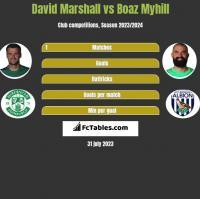 David Marshall vs Boaz Myhill h2h player stats