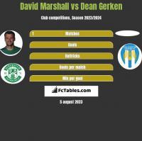 David Marshall vs Dean Gerken h2h player stats