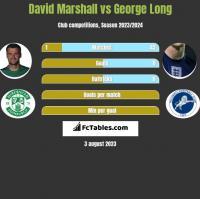 David Marshall vs George Long h2h player stats