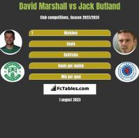 David Marshall vs Jack Butland h2h player stats