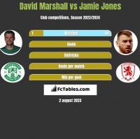David Marshall vs Jamie Jones h2h player stats