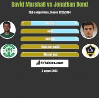 David Marshall vs Jonathan Bond h2h player stats