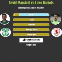 David Marshall vs Luke Daniels h2h player stats