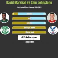 David Marshall vs Sam Johnstone h2h player stats