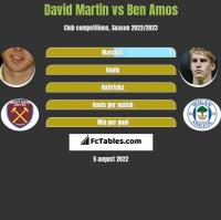David Martin vs Ben Amos h2h player stats