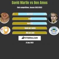 David Martin vs Ben Amos h2h player stats