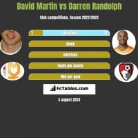 David Martin vs Darren Randolph h2h player stats