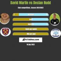 David Martin vs Declan Rudd h2h player stats
