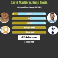 David Martin vs Hugo Lloris h2h player stats