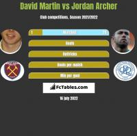 David Martin vs Jordan Archer h2h player stats