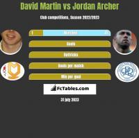 David Martin vs Jordan Archer h2h player stats
