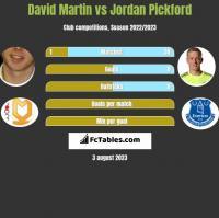 David Martin vs Jordan Pickford h2h player stats