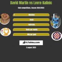 David Martin vs Lovre Kalinic h2h player stats