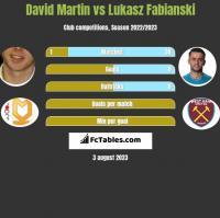 David Martin vs Lukasz Fabianski h2h player stats