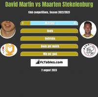 David Martin vs Maarten Stekelenburg h2h player stats