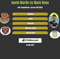 David Martin vs Mark Bunn h2h player stats