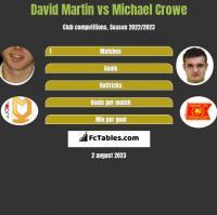 David Martin vs Michael Crowe h2h player stats