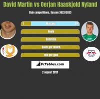 David Martin vs Oerjan Haaskjold Nyland h2h player stats