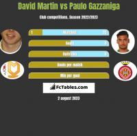 David Martin vs Paulo Gazzaniga h2h player stats