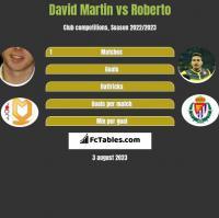 David Martin vs Roberto h2h player stats