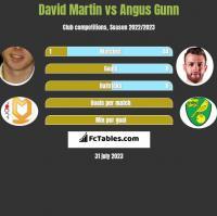 David Martin vs Angus Gunn h2h player stats