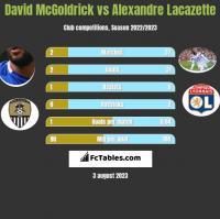 David McGoldrick vs Alexandre Lacazette h2h player stats