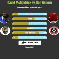 David McGoldrick vs Ben Osborn h2h player stats