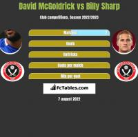 David McGoldrick vs Billy Sharp h2h player stats