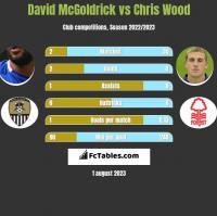 David McGoldrick vs Chris Wood h2h player stats