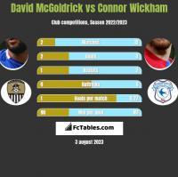 David McGoldrick vs Connor Wickham h2h player stats