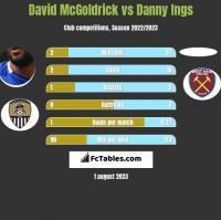 David McGoldrick vs Danny Ings h2h player stats