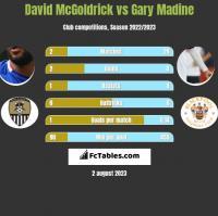 David McGoldrick vs Gary Madine h2h player stats