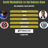 David McGoldrick vs Hal Robson-Kanu h2h player stats