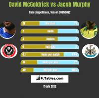 David McGoldrick vs Jacob Murphy h2h player stats