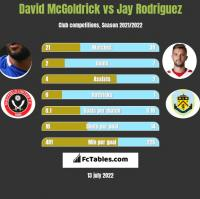 David McGoldrick vs Jay Rodriguez h2h player stats