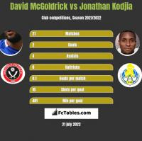 David McGoldrick vs Jonathan Kodjia h2h player stats