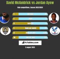 David McGoldrick vs Jordan Ayew h2h player stats