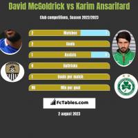 David McGoldrick vs Karim Ansarifard h2h player stats