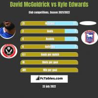 David McGoldrick vs Kyle Edwards h2h player stats