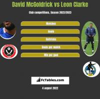 David McGoldrick vs Leon Clarke h2h player stats