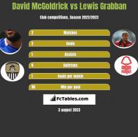 David McGoldrick vs Lewis Grabban h2h player stats