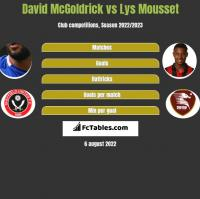 David McGoldrick vs Lys Mousset h2h player stats