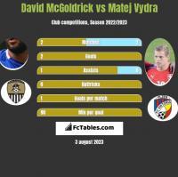 David McGoldrick vs Matej Vydra h2h player stats