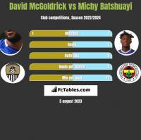 David McGoldrick vs Michy Batshuayi h2h player stats