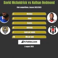 David McGoldrick vs Nathan Redmond h2h player stats
