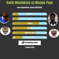 David McGoldrick vs Nicolas Pepe h2h player stats